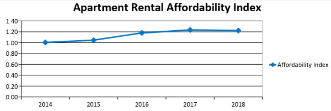 Graph shows rise in apartment rental affordability index from 2014 to 2017. In 2014 the index was 1. it increase each year with a large jump in 2016. In 2017 the index was at its highest at 1.24. In 2018 it dropped slightly to 1.22