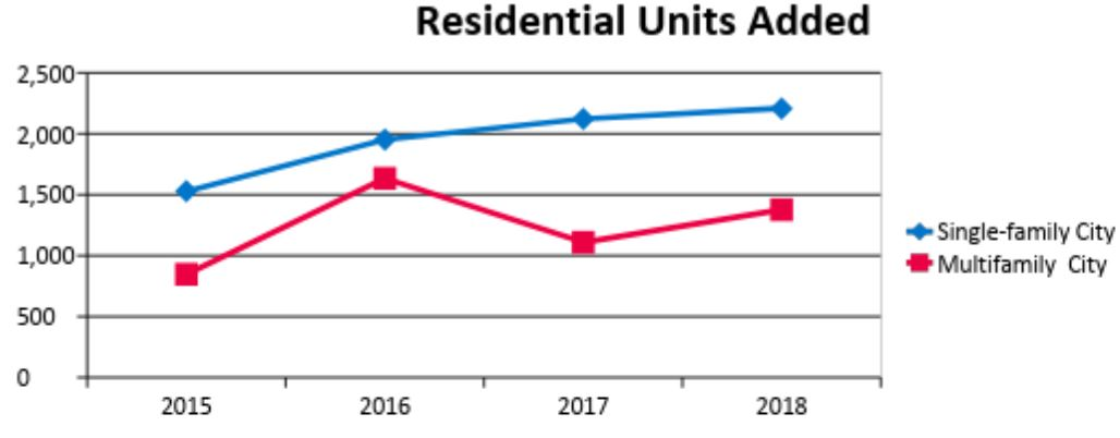 number of single & multifamily residential units added 2015 - 2018. Single family homes have climbed from 1528 in 2015 to 2208 in 2018. multifamily units has flucutated. It was at its lowest in 2015 at 847 and highest in 2016 at 1634.