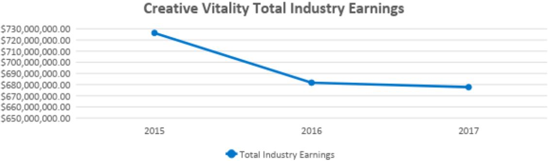 Graph shows creative industry earlings from 2015 through 2017. Earnings were highest in 2015 at more than $726 million. They declined through 2017 when they were Nearly $678 million