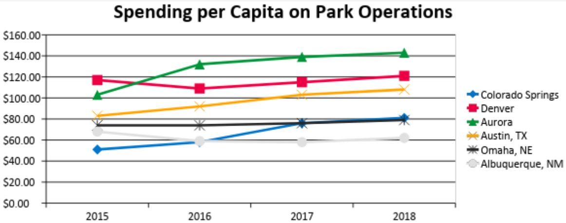 graph shows spending on Cities in Colorado and of similar size to Colorado Springs. Colorado Springs is the lowest of the Colorado Cities, but has surpassed similar size cities of Omaha, and Alburquerque in recent years.
