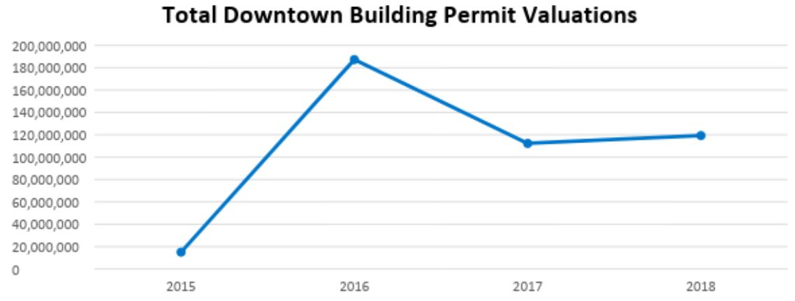 graph shows downtown building permit valuations for 2015 through 2018. Values were at their lowest in 2015 at just over $15 million. They jumped to nearly $190 million in 2016 before falling to $112 million in 2017 and $119 million in 2018.