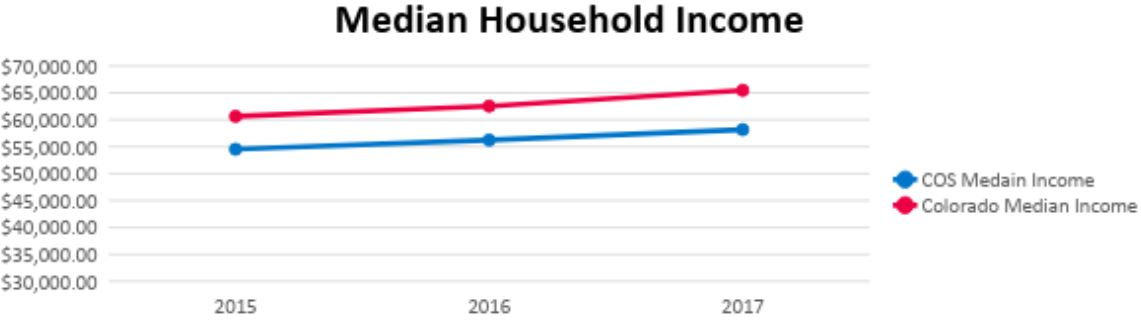 graph shows steady rise in medial household income for Colorado Springs and state of Colorado from 2015 to 1027