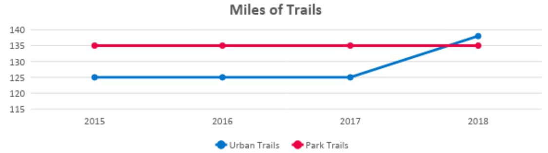 Graph shows miles of urban and park trails holding steady from 2015 through 2017. In 2018 the number of miles of urban trails rose slightly. Number of park trails remained steady.
