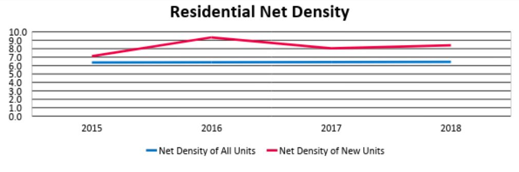 Graph showing net density of all units and new units. Net density of all units remained steady in 2015-2018. Net density of new units spiked from 2015-2016 then evened out in 2017 and 2018