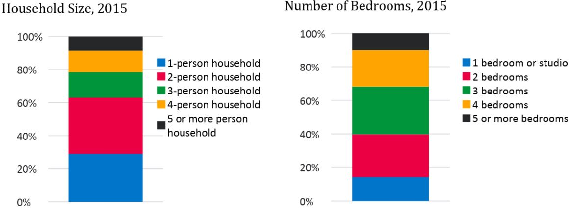 chart shows household size compared to numbr of bedrooms. two person households are largest percentage followed by 1 person households. Three bedroom homes make up the largest percentage of homes followed by two and then four bedrooms.