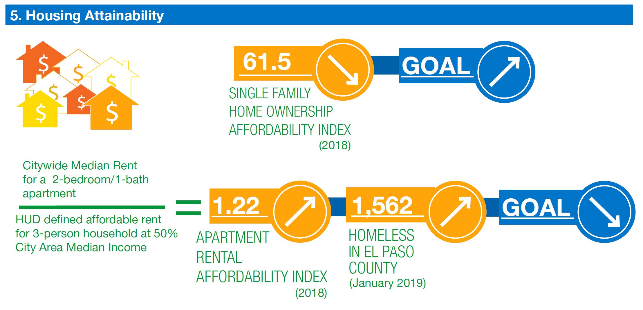 graphic shows single family home ownership index falling (goal rising). apartment rental affordablilty index rising. number of homeless people in el paso county rising (goal decreasing)