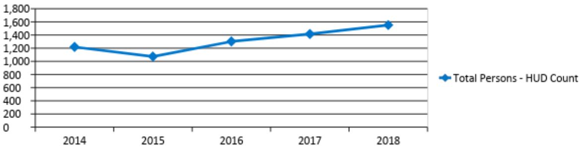 Graph shows the number of homeless persons from 2014-2018. In 2014 the number was 1,219. It dropped slightly in 2015 and then increased each year after that. In 2018 the number was 1,551.