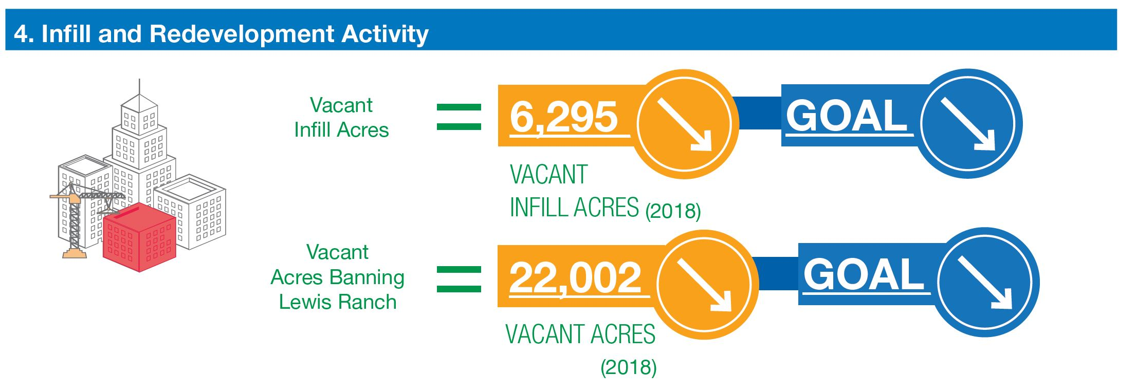 graphic shows number of infill acres declining (goal to decrease) and number of vacant acres in Banning Lewis ranch declining (goal to decline)