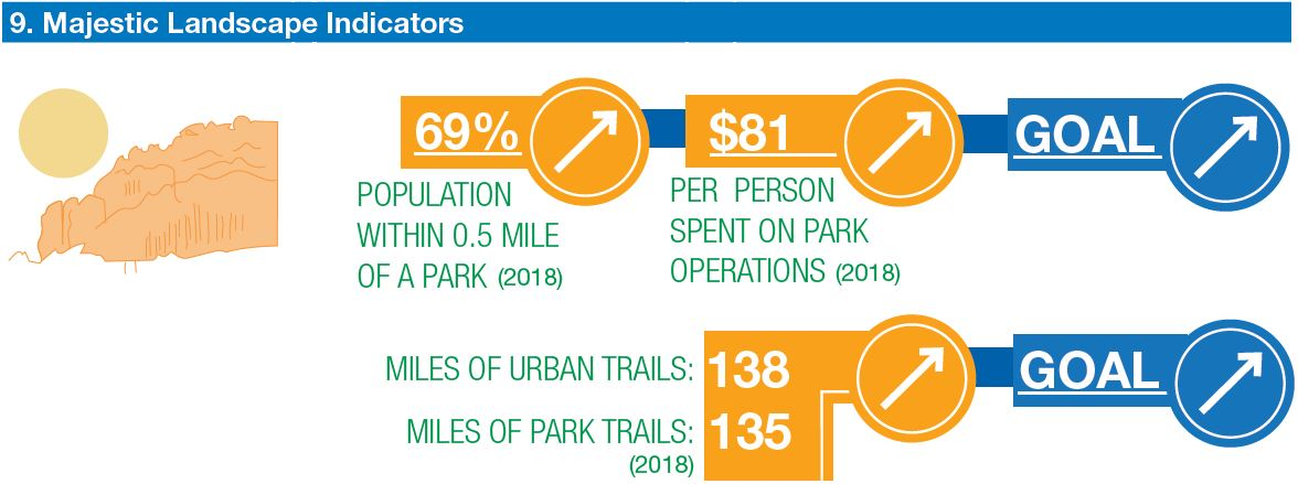 graphic shows population within 1/2 mile of a park, funding, and miles of trails all trending up. This is the goal.