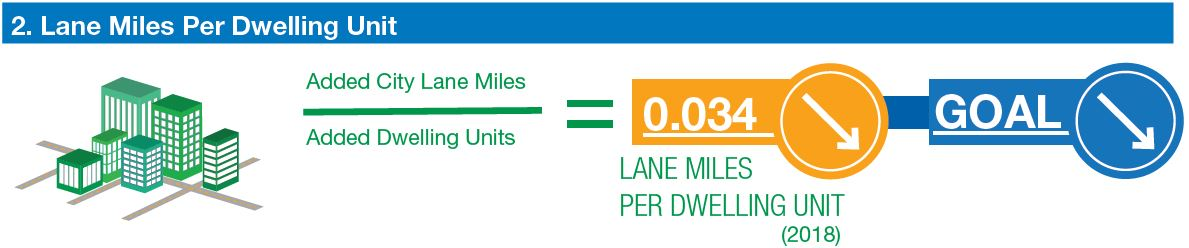 graphic shows current trend for Lane Miles per Dwelling Unit. The number of lane miles per dwelling unit is trending down. That is the goal.