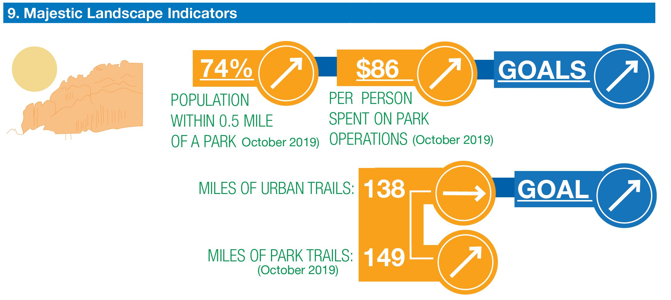 chart: population within 1/5 mile of park increasing. amount spent per person on parks increasing. miles of park trails increasing. Miles of urban trails stayed the same