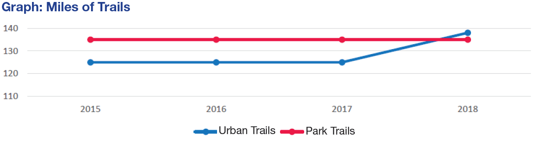 graph shows miles of urban and park tails by year