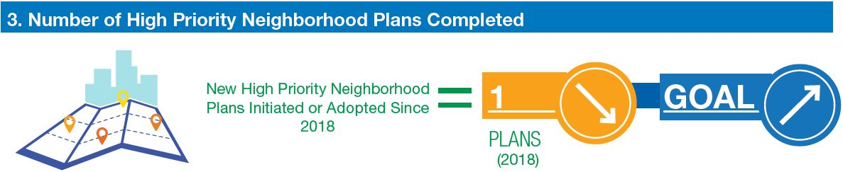graphic shows number of neighborhood plans adopted or initiated since 2018. That number is one (a decrease). The goal is to see an increase.