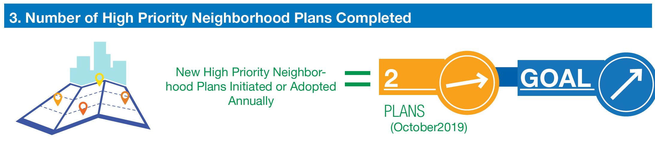 chart shows number of high priority neighborhood plans initiated or adopted annual. Two in 2019