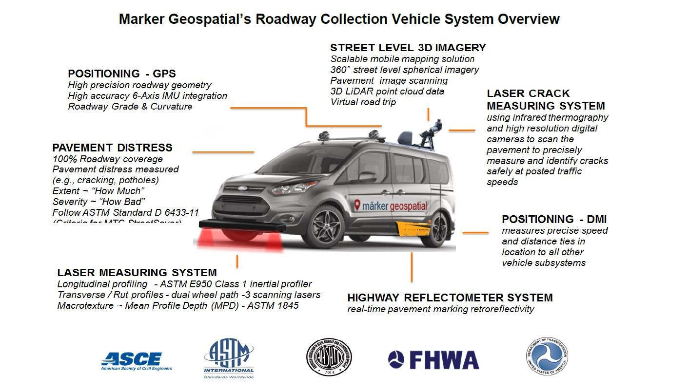info graphic about pavement assessment vehicle. Image description at bottom of page.