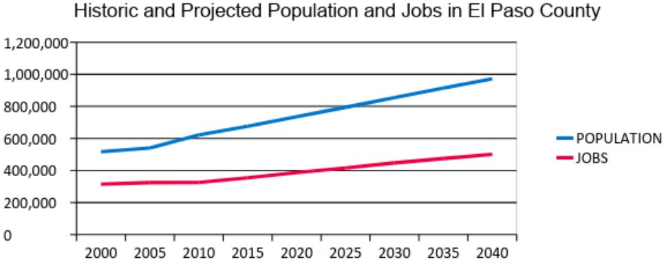 Chart shows population and job growth. population approximately 500,000 in 2000 to one million by 2040. Jobs approximately 300,000 in 2000 to 500,000 in 2040.
