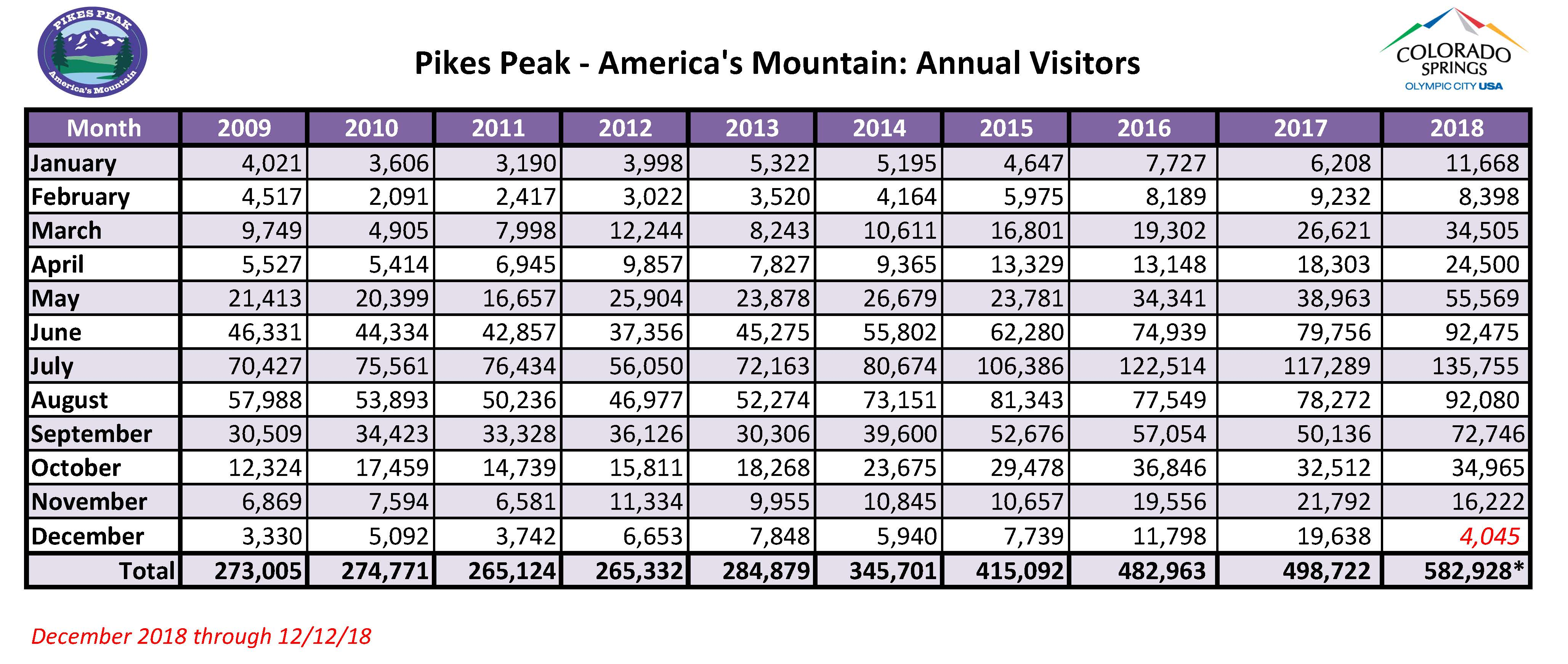 chart showing annual number of visitors from 2009 (273,005 visitors) through 2018 (582,928 visitors)