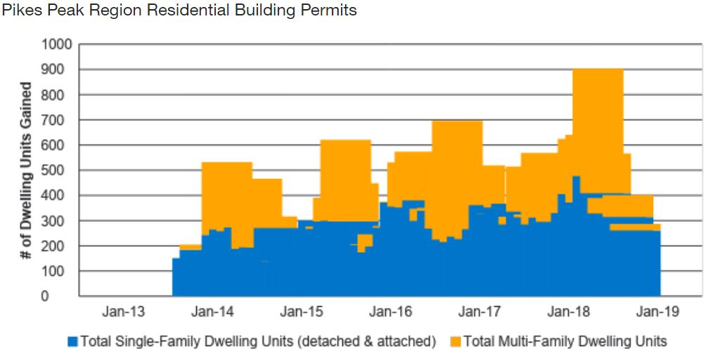 graph shows regional building permits by year with a spike in permits for multi-family dwelling units in 2018. Permit numbers for single family units have more or less held steady.