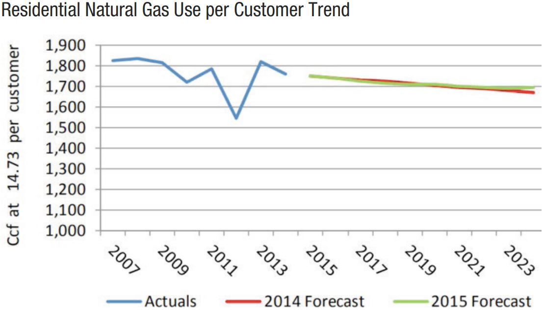 chart showing residential natural gas use per customer trend.