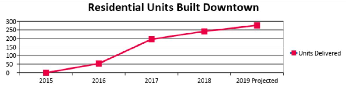 Graph shows number of residential units built downtown from 2015 through 2019 projected. The number was zero in 2015 and has steadily climbed through 2019. The expected number of residential units at the end of 2019 is 276.