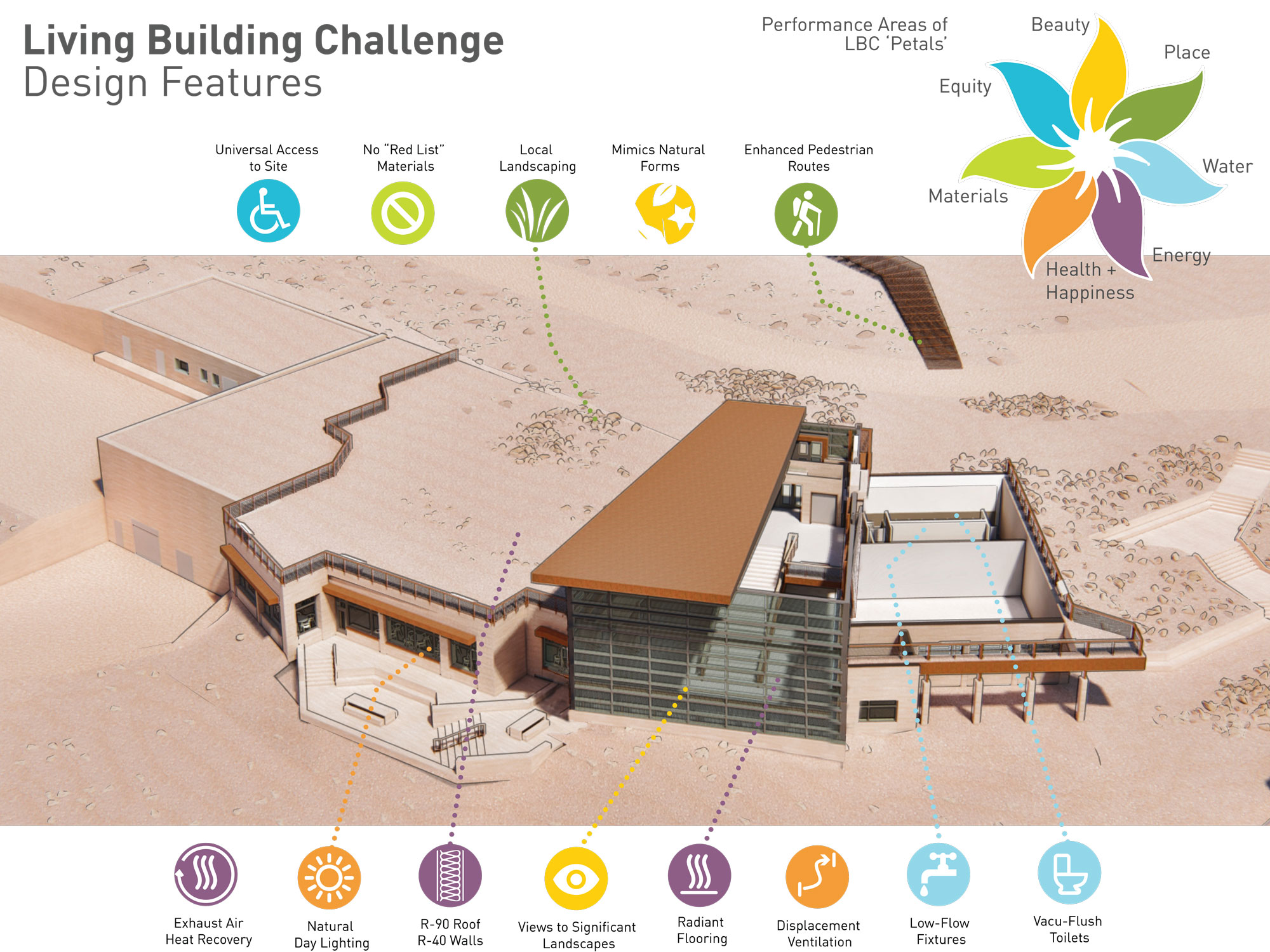 pikes peak graphic of summit house and sustainability features