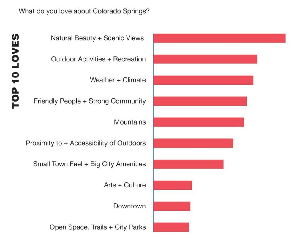 Chart showing top 10 loves ranked from greatest to least. 1) natural beauty and scenic views 2) outdoor activities and recreation 3) weather and climate 4) friendly people and stron community 5) mountains 6)  accessibility to the outdoors