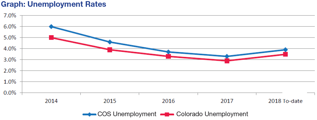 graph shows unemployment rate by year for Colorado Springs and Colorado