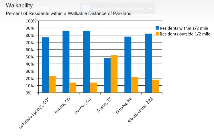 A graph showing 78 percent of residents live within one hald mile of parkland. Twenty-two percent live farther than one half mile from parkland.