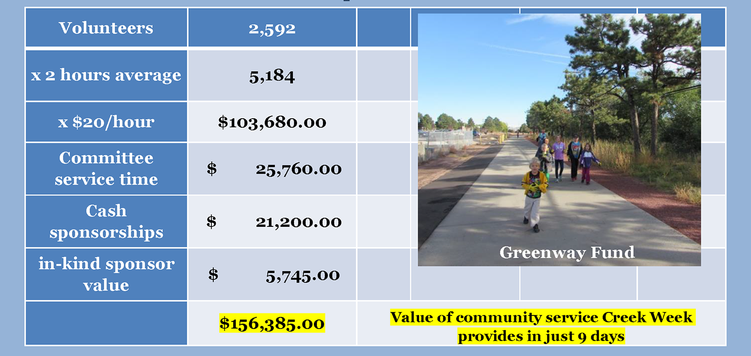 info graphic detailing monetary value of creek week volunteer hours and contributions