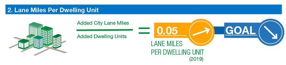 infographic: ratio of roadway lane miles to added dwelling units. 0.05 (increasing). Goal decreasing