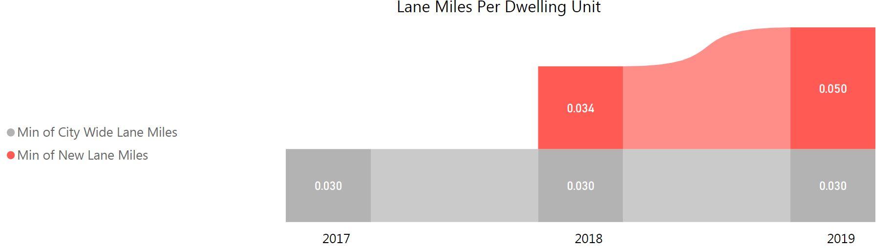 graph of lane miles per dwelling unit