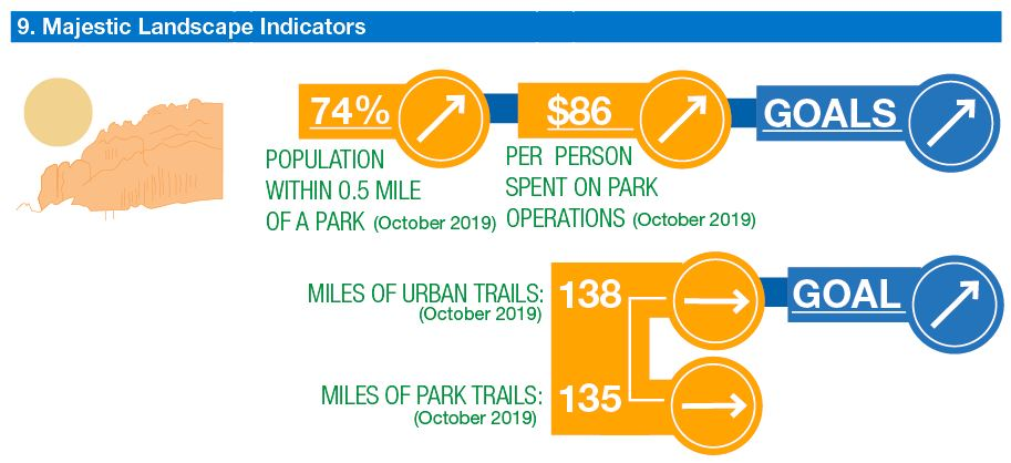 info graphic: population living near park, dollars spent on parks per person both increasing. Goal increase. Miles of trails holding steady. goal increasing.