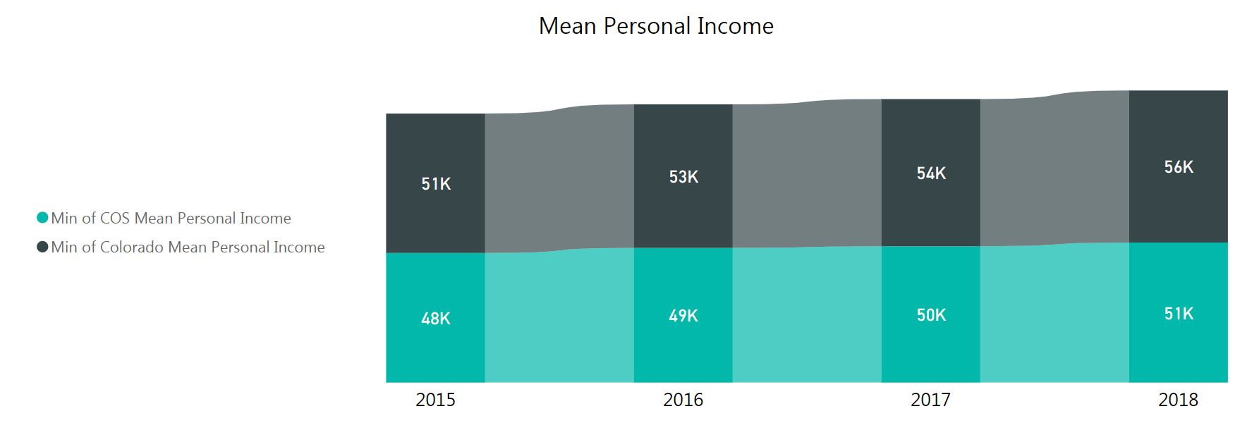 graphic of Mean Personal Income. 28 thousand in 2015 to 51 thousands in 2018