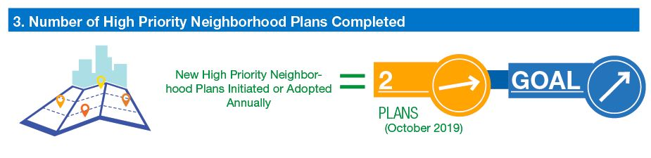 infographic: number of high priority neighborhood plans initiated or adopted increasing. Goal increasing