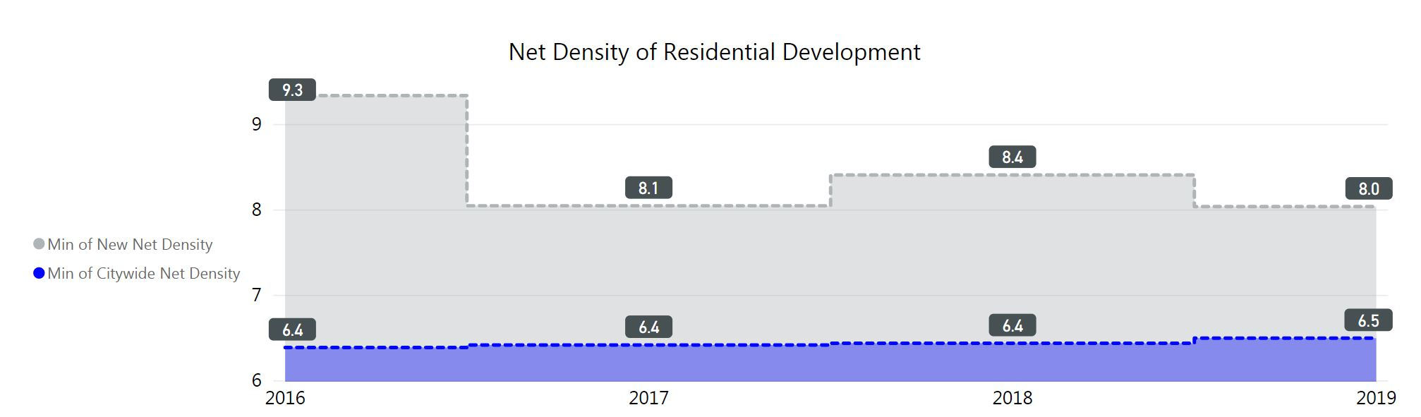 graph net density of residential development. citywide from 6.4 in 2016 to 6.5 to 2019. new net density 9.3 in 2016 to 8.0 in 2019