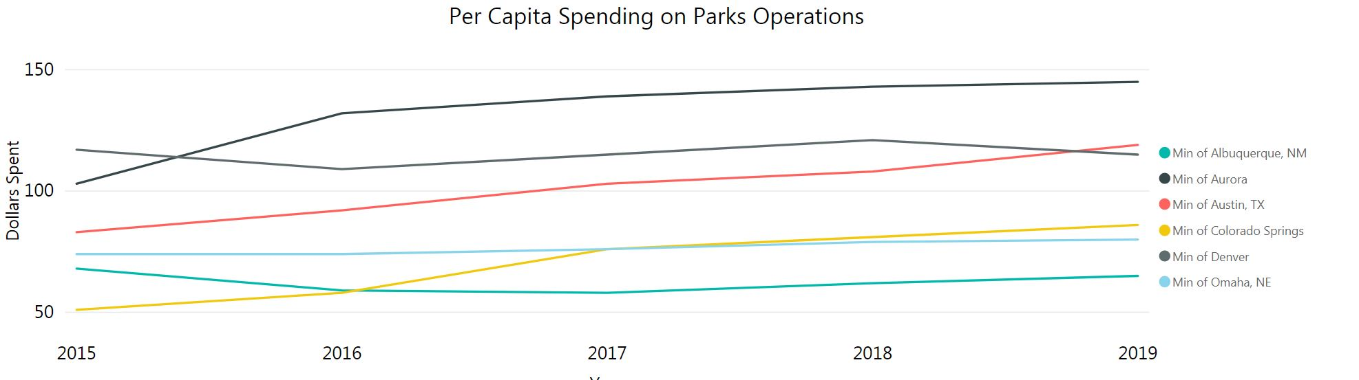 graph of parks spending per capita. Colorado Springs increasing from 2015 to 2019.