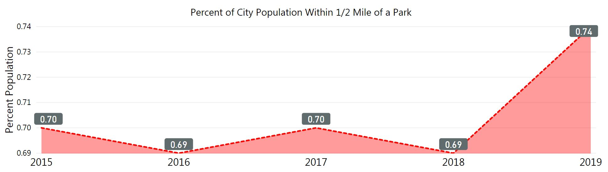 graph of percent of city population within 1/2 mile of a park. low points in 2016 and 2018 at 0.69. High point 2019 at 0.74