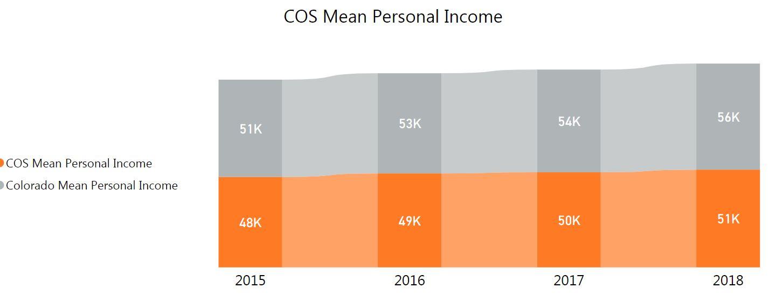 graph of mean personal income. 2019 51k in Colorado Springs. 56K in Colorado