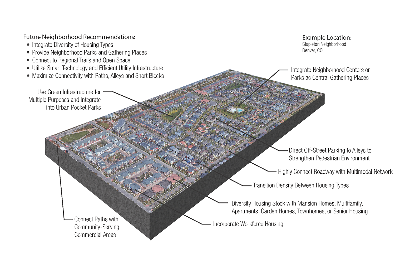 map showing future neighborhood recommendations