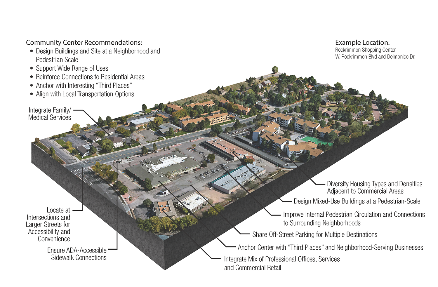 map showing community center recommendations