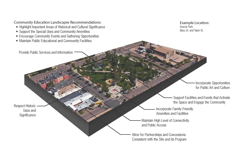 map showing community education landscape recommendations