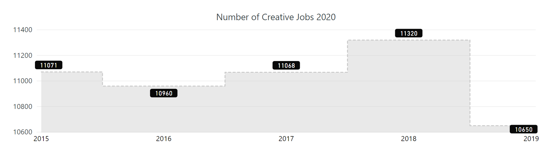 graph showing creative j19s by year from 2015 to 2020. The number dipped from 2015 to 2016 but then rose for the next two years. The number plummeted in 2019.