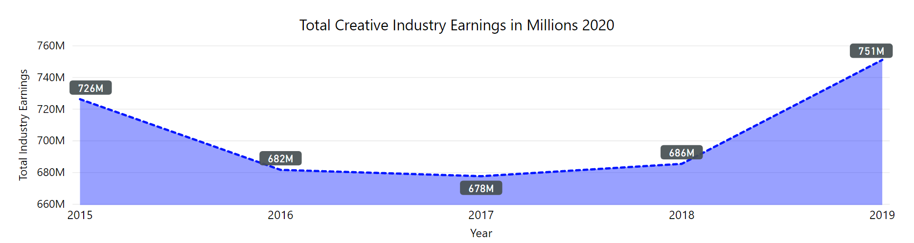 graph of creative industry earnings from 2015 to 2019. Numbers decreased from 2015 to 2017 but then rose in 2018 and 2019.