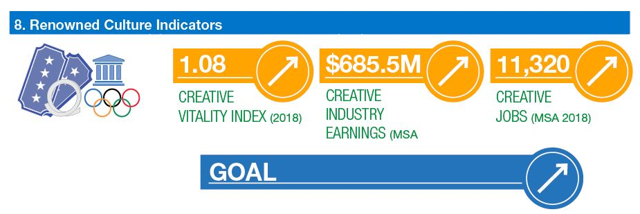 infographic: creative vitality index increasing, creative industry earnings increasing, creative jobs increasing. goals increasing.