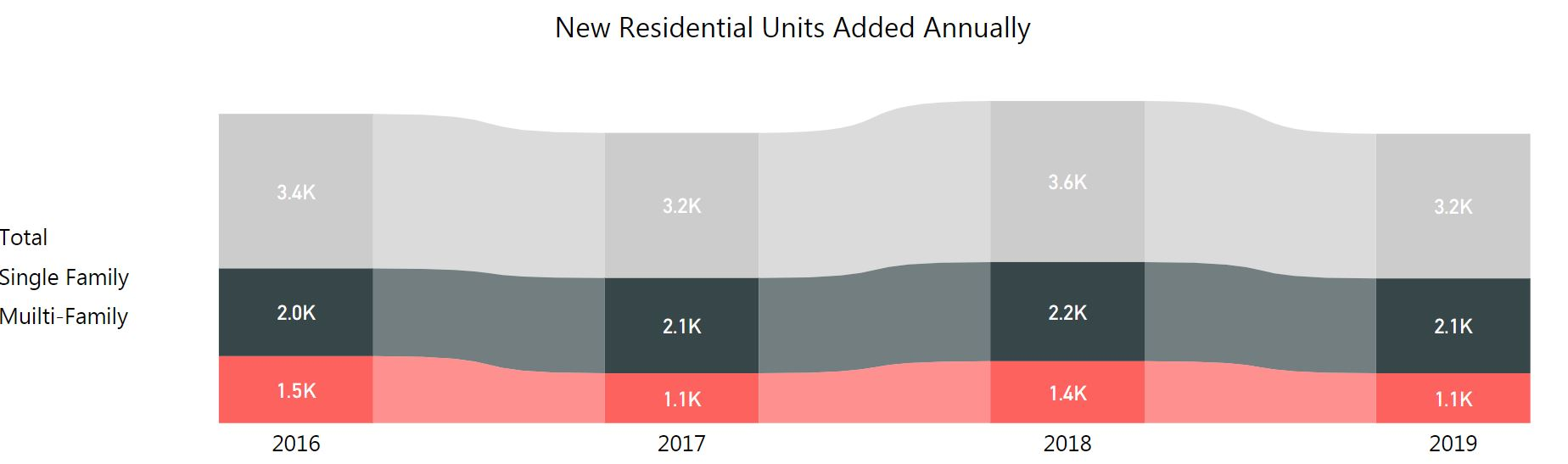 graph of new residential units added annually. total 2016 3,400. 2017 3,200. 2018 was 3,600. 2019 was 3,200.