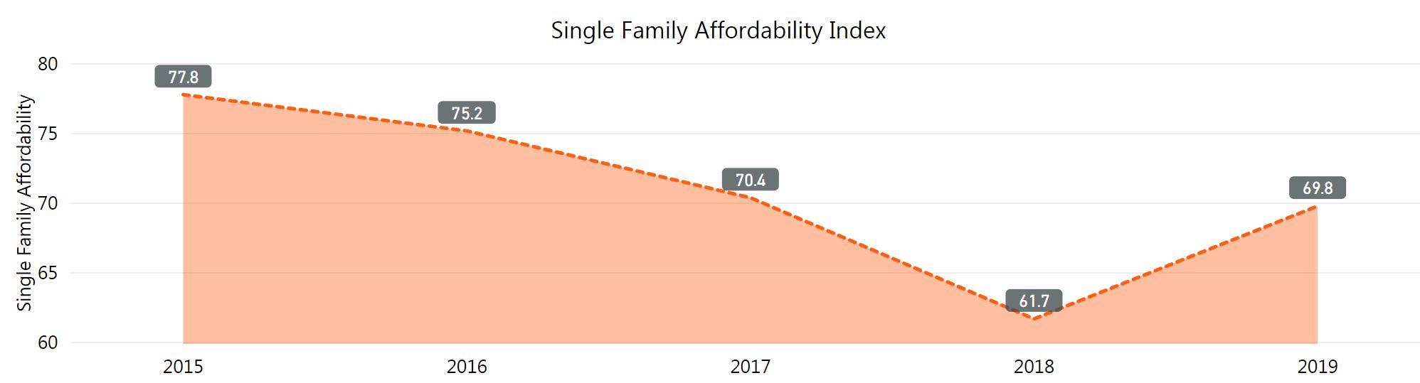 graph of single family affordability index. 77.8 in 2015. Low at 61.7 in 2018. 2019 was 69.8