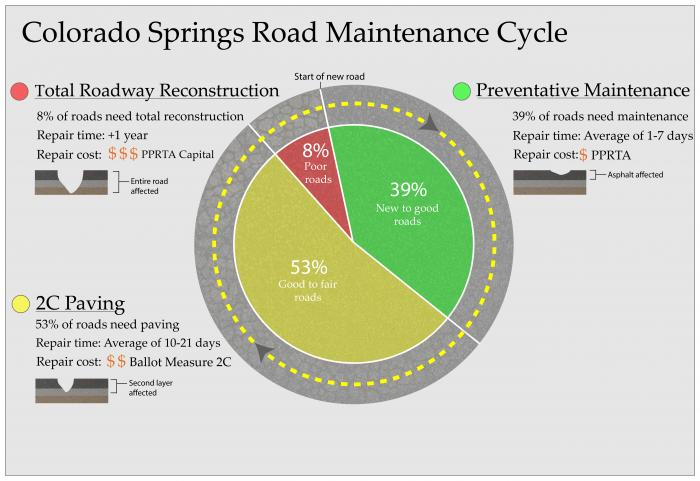 info graphic for the life cycle of a road