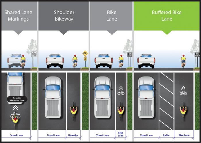 benefit bicycle lanes This is why bike lanes are working  bicycles should only be allowed on bike lanes  this stuff and eventually people will come to see that everybody benefits.