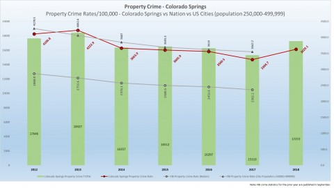 CSPD Annual & Statistical Reports | Colorado Springs
