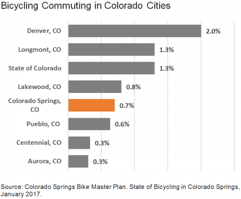 chart showing where Colorado Springs ranks among number of bike commuters for Colorado Cities